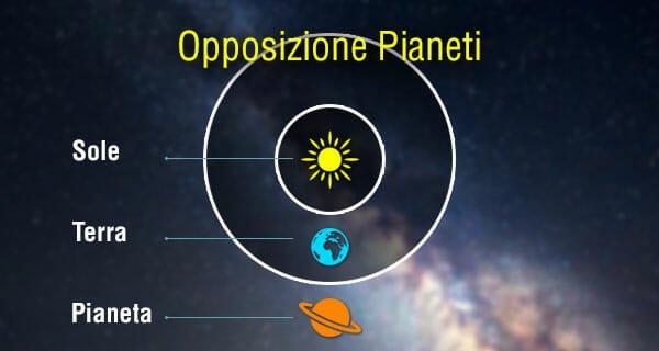 Opposizione pianeta