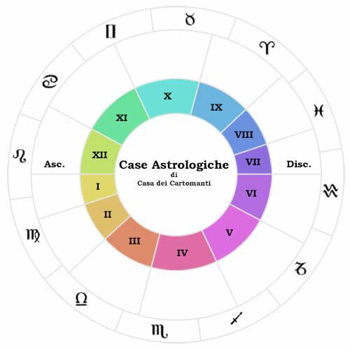 casa astrologica